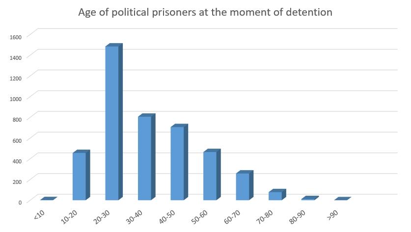 political prisoners China age