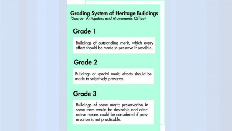 heritage grading system
