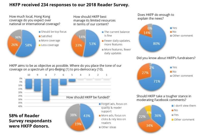 reader survey 2018 hong kong free press