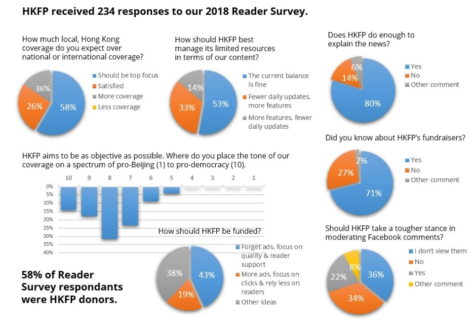 reader survey 2018 hong kong free press
