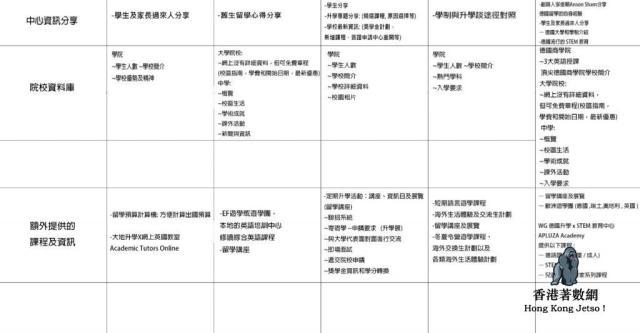 海外升學中心比較 香港 2021 :  ( 大地海外升學 , EF 海外升學 , 博華海外升學 , 學聯海外升學 , 㯋德學府歐洲升學 )