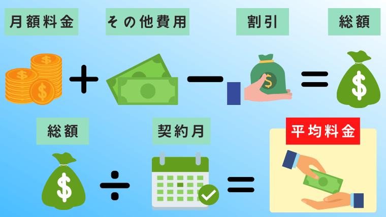 ポケットWiFi実質月額料金計算方法