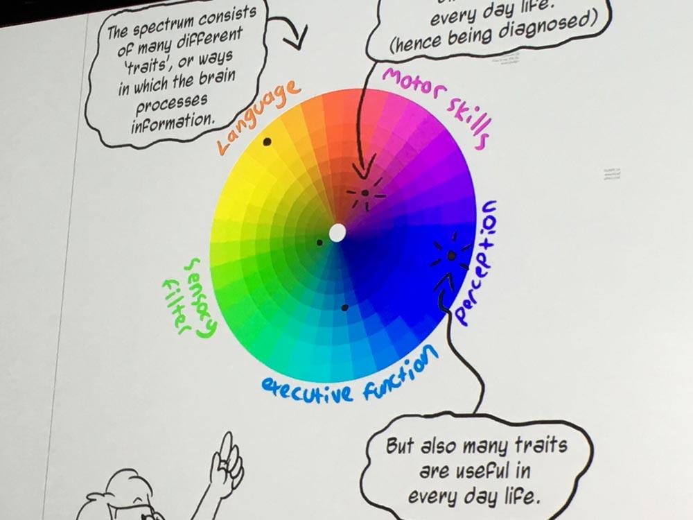 derek-featherstone-extreme-design-spectrum