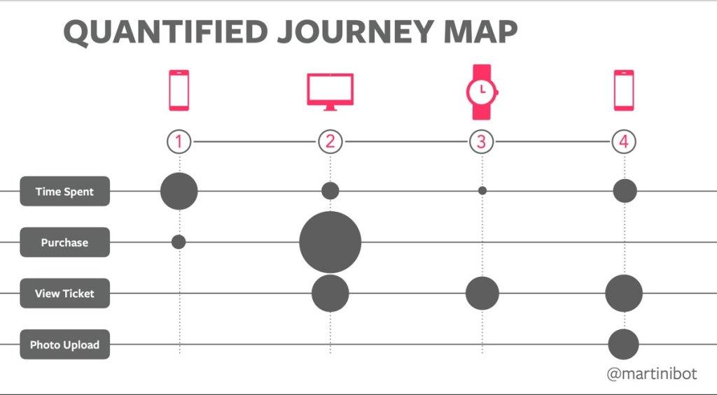 quantified-journey-map-example-data-basic-laura-martini
