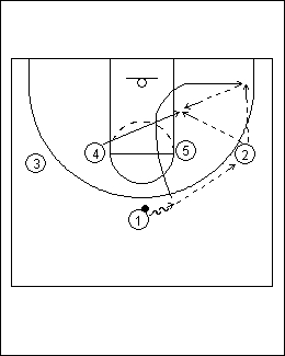 Post X Continuity Zone Offense