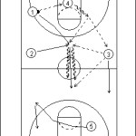 Triangle Press Offense