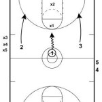 3-on-2 Continuous Drill