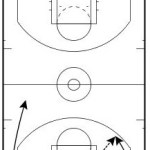 3-Man Weave Variation Scoring Drill