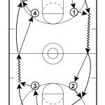 Full Court Pass and Catch Drill