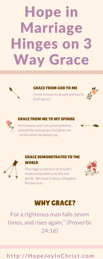 Hope in Marriage Hinges on 3 Way Grace PinIt (#MarriageMonday #BiblicalWifehood #ChristianMarriage)