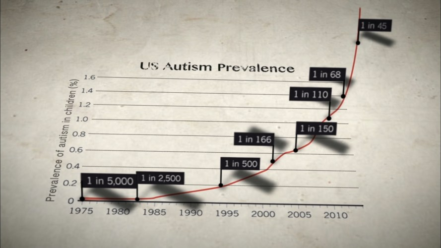 VAXXED_Graph_autism_prevalence_US