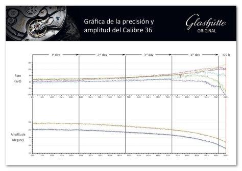 Glashutte-Original-Senator-Excellence-calibre-36-precisión-y-amplitud-HorasyMinutos