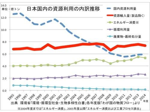 日本の物質フロー・内訳推移