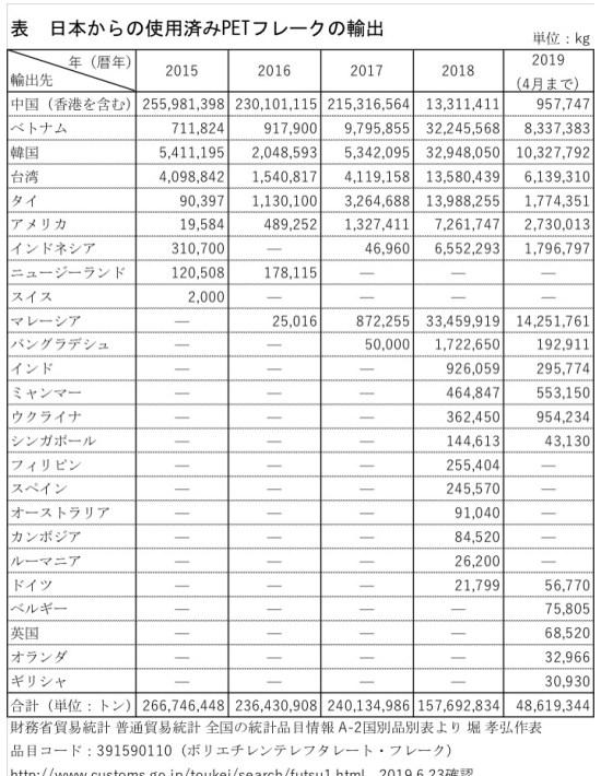 日本からのPETフレークの輸出先(2015-2019)