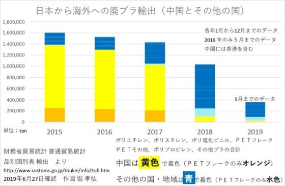 日本からの廃プラ輸出の推移