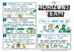 The Horizons Team - This Is What We Do sketchnote