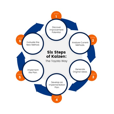 Circle showing the six steps of Kaizen