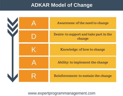 ADKAR Model of change: A - awareness of the need to change D - desire to support and take part in the change K - knowledge of how to change A - ability to implement the change R - reinforcement to sustain the change