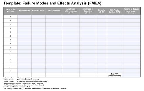 FMEA example chart - spreadsheet