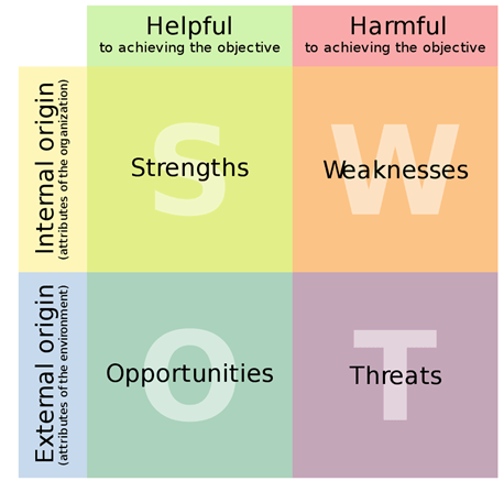 Four coloured squares. Green square has text strengths, orange square weaknesses, blue square opportunities, purple square threats
