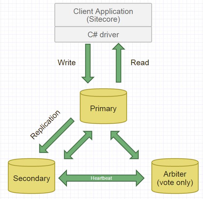 MongoDB Replication Set