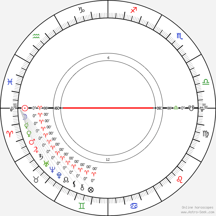 Birth Chart of Jerry Jameson, Astrology Horoscope