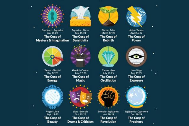 zodiac cusps in astrology
