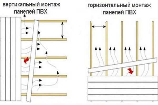 Instalare verticală și orizontală a panourilor din plastic