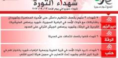 شهداء الثورة: الأحد 03-09-2017