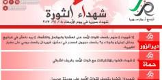 شهداء الثورة: الأربعاء 08-11-2017