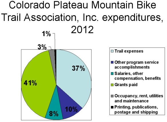 The Colorado Plateau Mountain Bike Trail Association is unique in the sense that their trail builds and maintenance are specifically for mountain bikes.