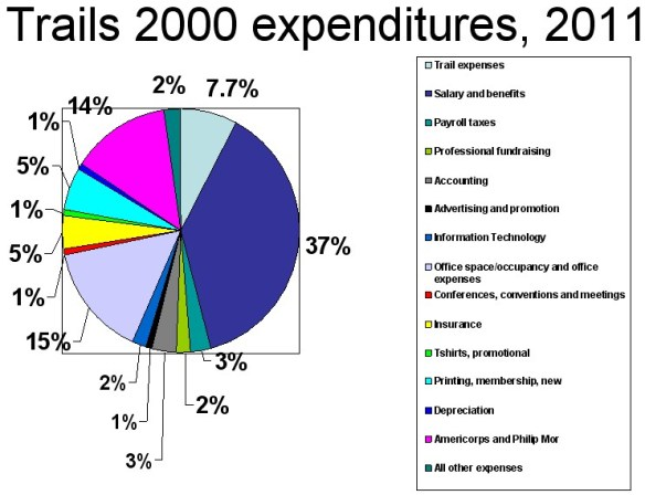 Trails 2000's IRS Form 990 data for 2011.