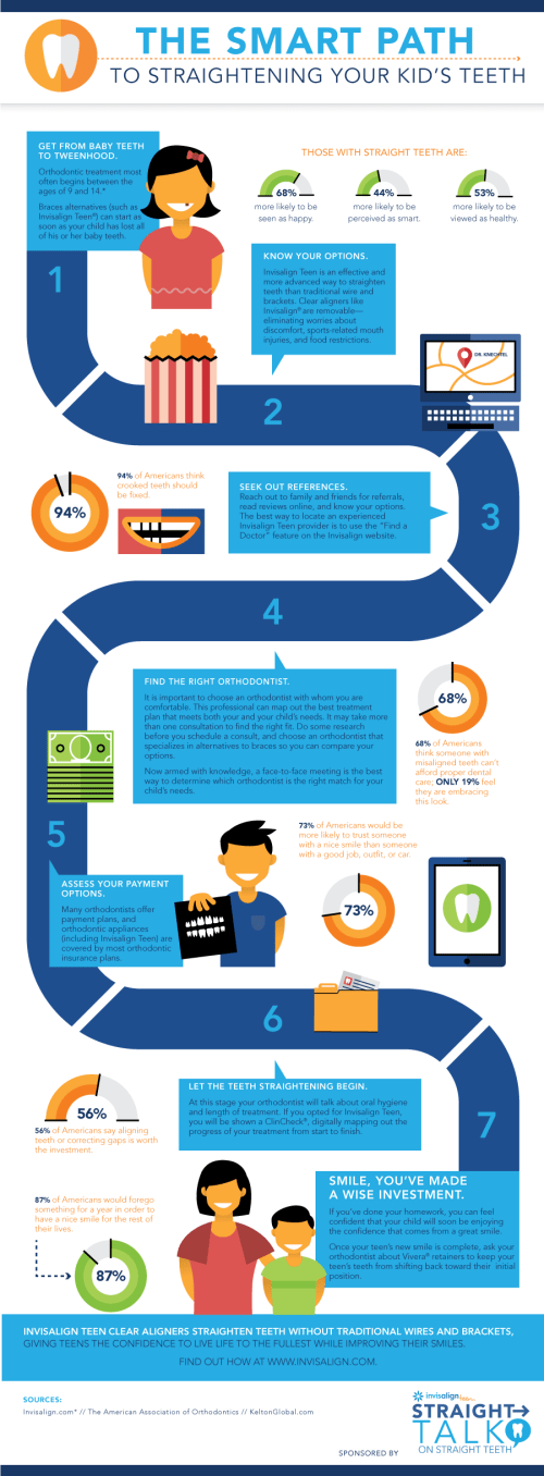 StraightTalk-Invisalign-Infographic