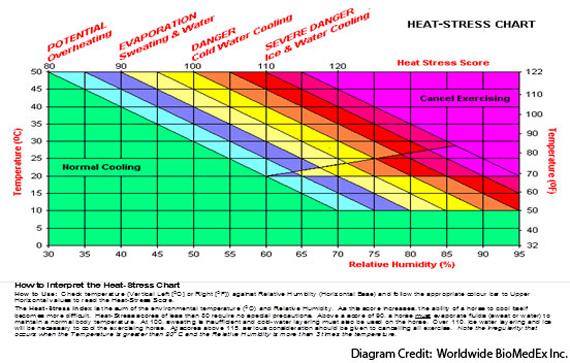 Heat-Stress-Chart