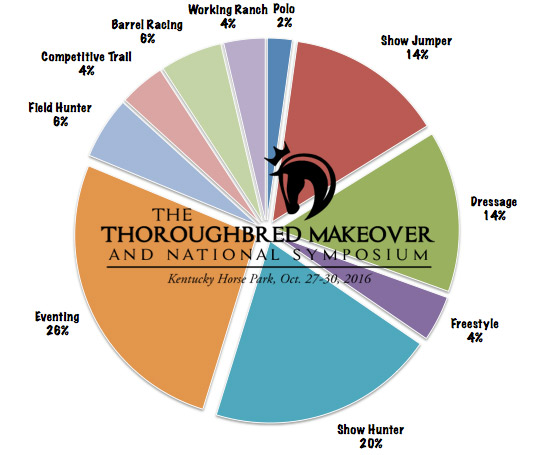 The distribution of applications for the 2016 Thoroughbred Makeover, as of January 24.