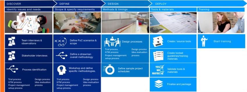 Creating an Innovation Capability