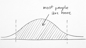 Most people are in the middle