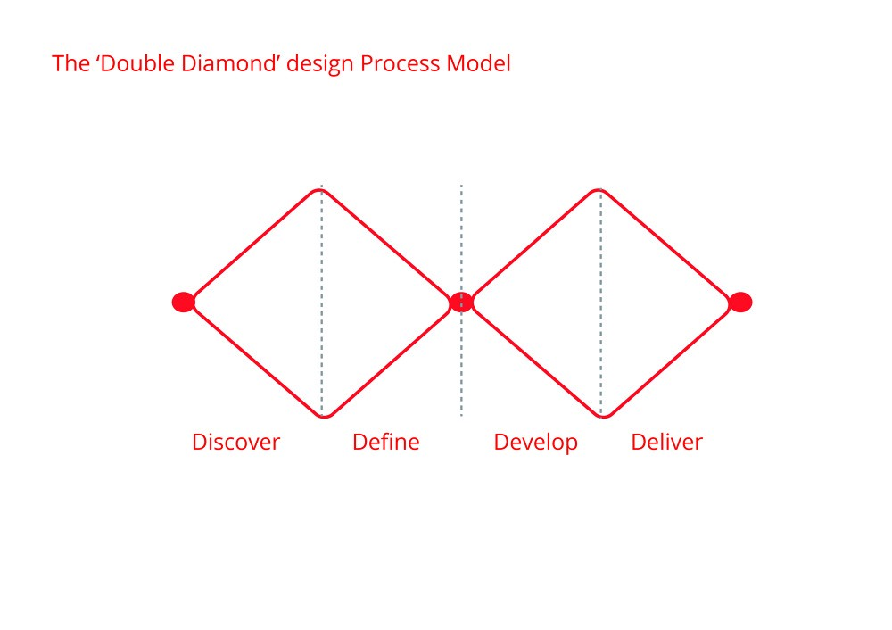 The Double Diamond, simplified