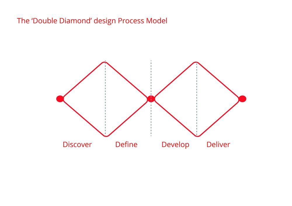 The Double Diamond, simplified