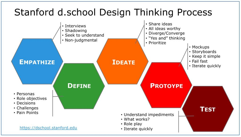 Stanford's d.school Design Thinking process