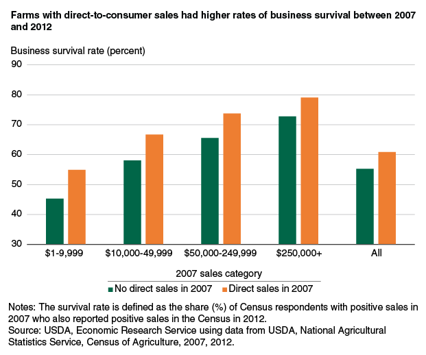 USDA Farm Business Survival Rate