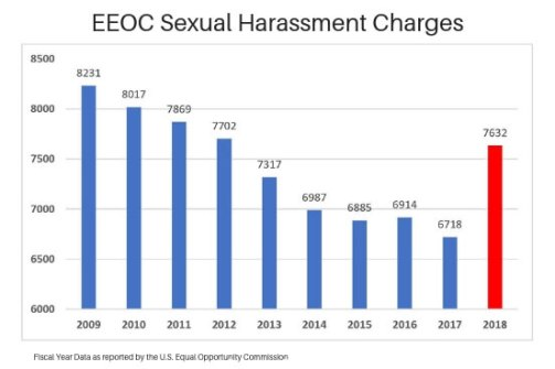 EEOC Sexual Harassment Charges Chart