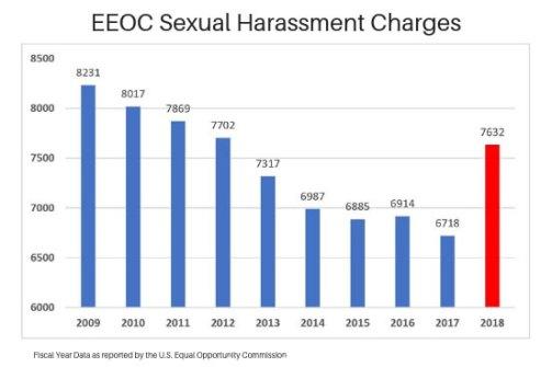 EEOC: 2018 Sexual Harassment Data Even Worse - Horton Law