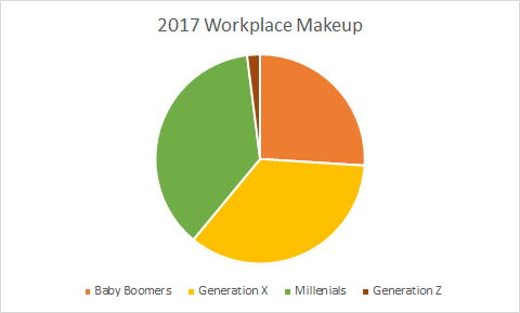 2017 Workplace Generations