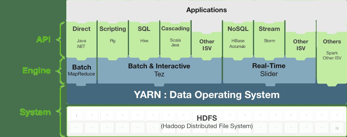 YARN-Services-APIs