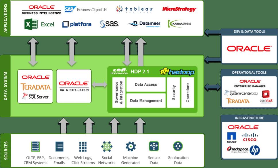 https://i1.wp.com/hortonworks.com/wp-content/uploads/2014/09/Oracle_MDA.png