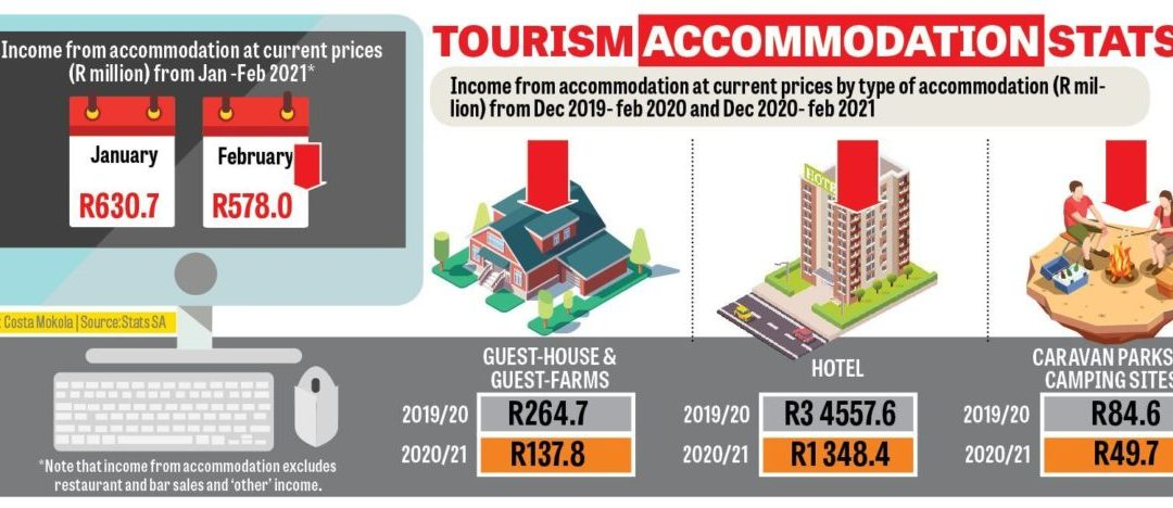Stats confirm dire situation in tourism