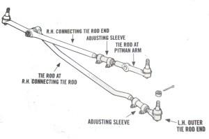 Steering Dodge Ram 2500 HD 3500 Tie Rod End Track 9497 | eBay