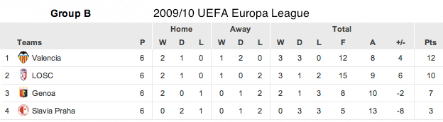 Classifica Girone B Europa League 2009-2010