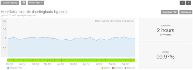 HostGator 10-month performance stats